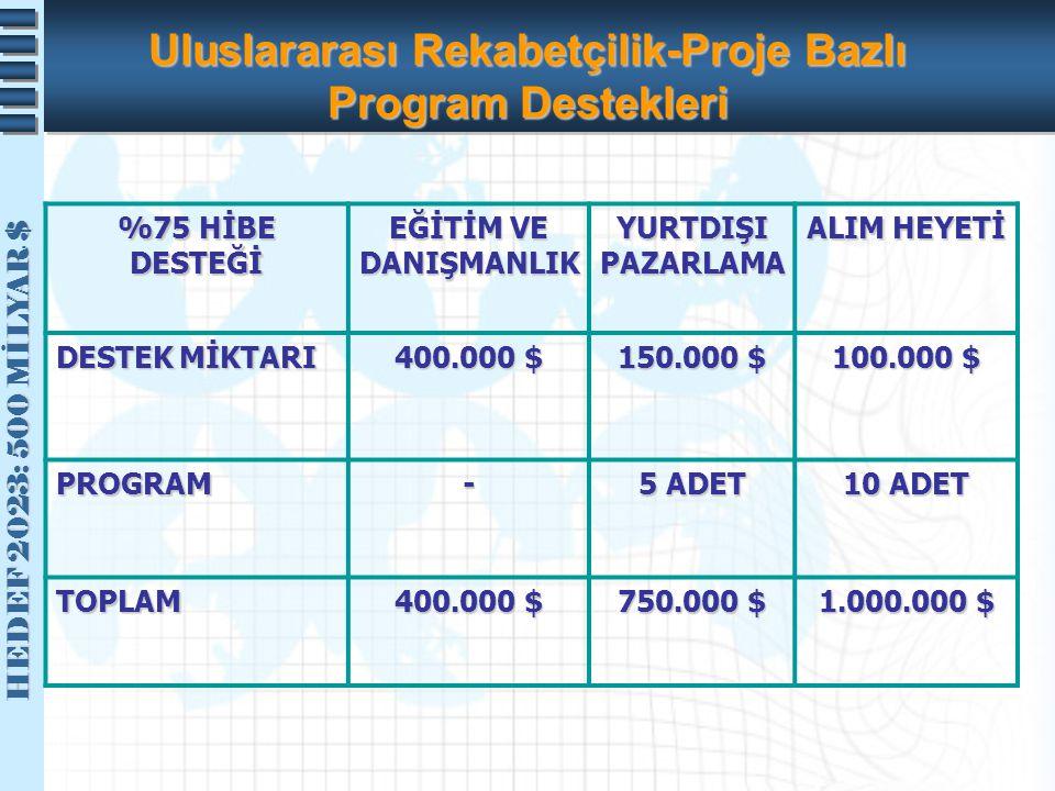 HEDEF 2023: 500 MİLYAR $ HEDEF 2023: 500 MİLYAR $ Uluslararası Rekabetçilik-Proje Bazlı Program Destekleri %75 HİBE DESTEĞİ EĞİTİM VE DANIŞMANLIK YURT
