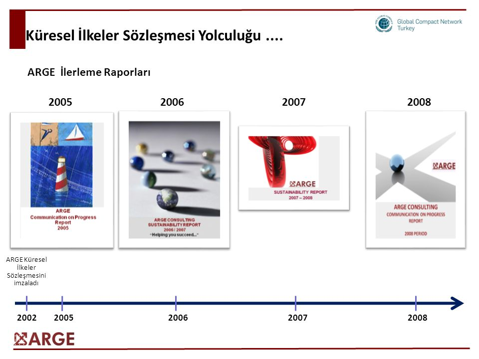 Küresel İlkeler Sözleşmesi Yolculuğu.... ARGE Küresel İlkeler Sözleşmesini imzaladı 20022005200620072008 ARGE İlerleme Raporları 2005200620072008