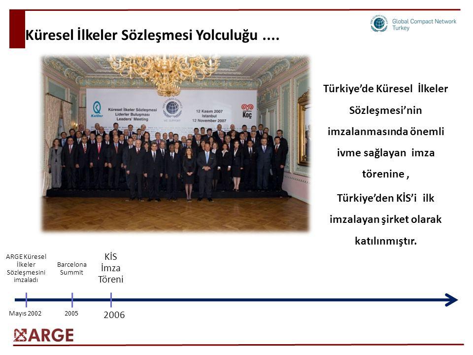 Küresel İlkeler Sözleşmesi Yolculuğu.... ARGE Küresel İlkeler Sözleşmesini imzaladı Mayıs 2002 Barcelona Summit 2005 KİS İmza Töreni 2006 Türkiye'de K