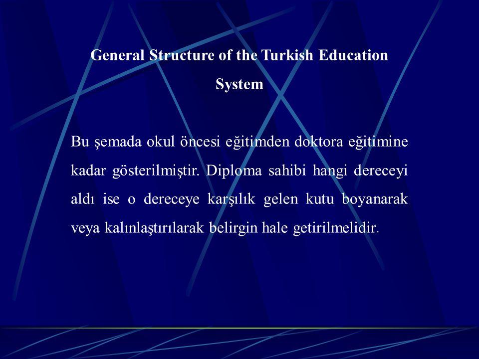 General Structure of the Turkish Education System Bu şemada okul öncesi eğitimden doktora eğitimine kadar gösterilmiştir. Diploma sahibi hangi derecey