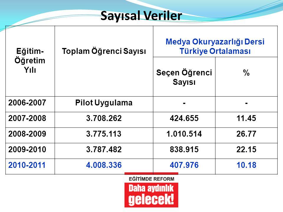 Sayısal Veriler Eğitim- Öğretim Yılı Toplam Öğrenci Sayısı Medya Okuryazarlığı Dersi Türkiye Ortalaması Seçen Öğrenci Sayısı % 2006-2007Pilot Uygulama