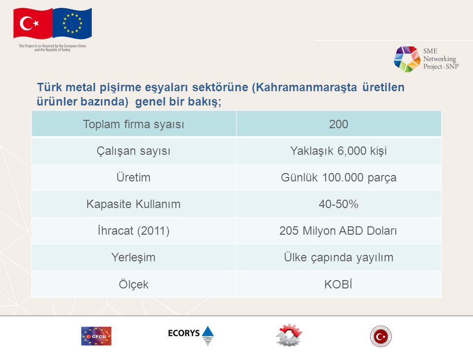 Toplam firma syaısı200 Çalışan sayısıYaklaşık 6,000 kişi ÜretimGünlük 100.000 parça Kapasite Kullanım40-50% İhracat (2011)205 Milyon ABD Doları YerleşimÜlke çapında yayılım ÖlçekKOBİ Türk metal pişirme eşyaları sektörüne (Kahramanmaraşta üretilen ürünler bazında) genel bir bakış;