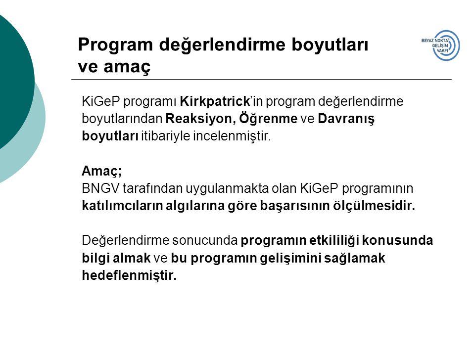 Program değerlendirme boyutları ve amaç KiGeP programı Kirkpatrick'in program değerlendirme boyutlarından Reaksiyon, Öğrenme ve Davranış boyutları iti