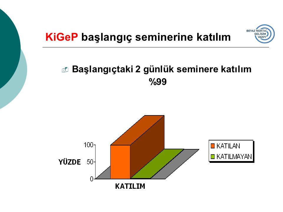 KiGeP başlangıç seminerine katılım  Başlangıçtaki 2 günlük seminere katılım %99