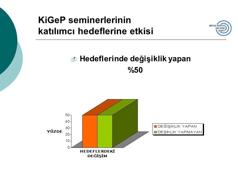 KiGeP seminerlerinin katılımcı hedeflerine etkisi  Hedeflerinde değişiklik yapan %50