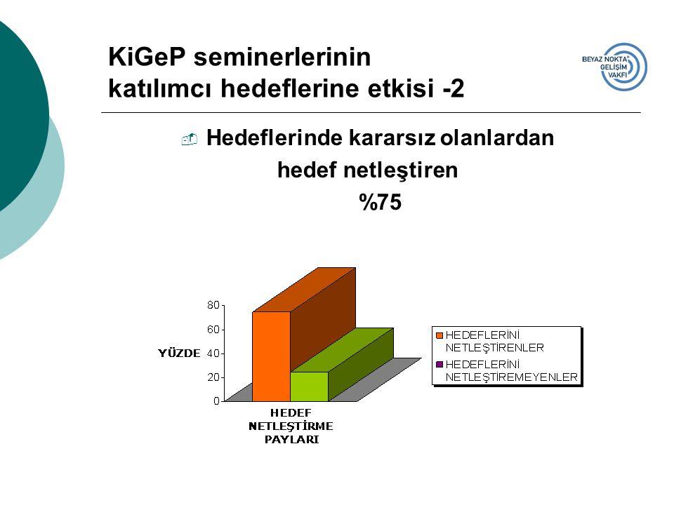  Hedeflerinde kararsız olanlardan hedef netleştiren %75 KiGeP seminerlerinin katılımcı hedeflerine etkisi -2