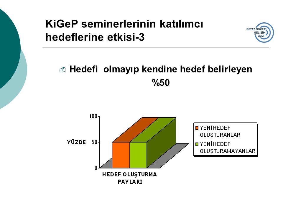  Hedefi olmayıp kendine hedef belirleyen %50 KiGeP seminerlerinin katılımcı hedeflerine etkisi-3