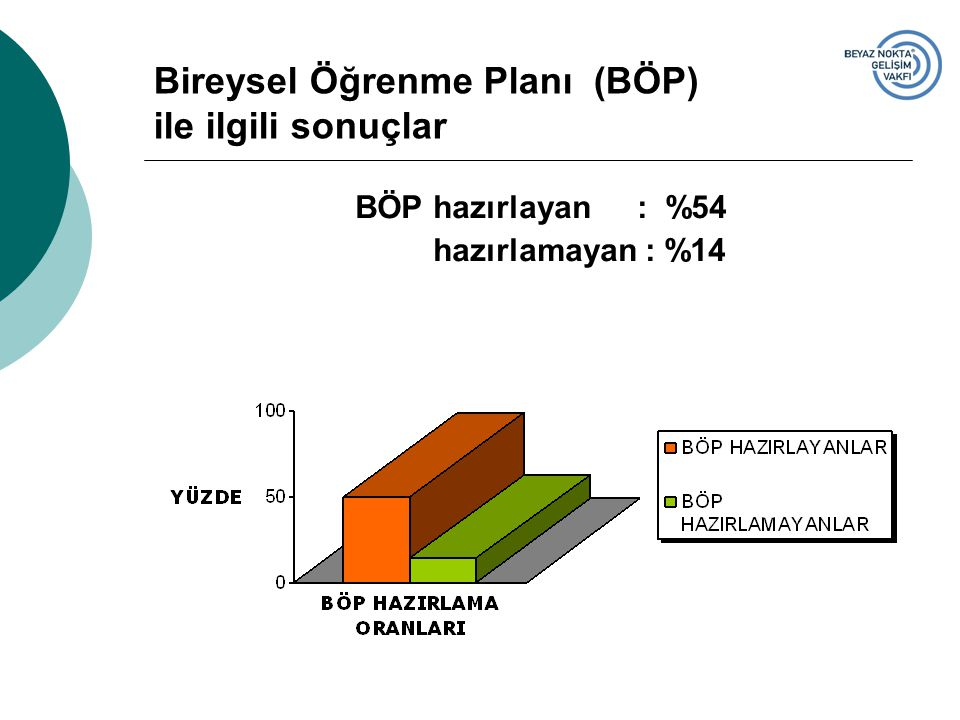 Bireysel Öğrenme Planı (BÖP) ile ilgili sonuçlar BÖP hazırlayan: %54 hazırlamayan : %14