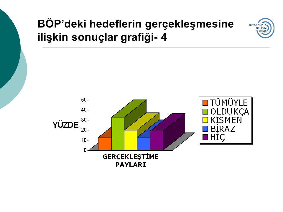 BÖP'deki hedeflerin gerçekleşmesine ilişkin sonuçlar grafiği- 4