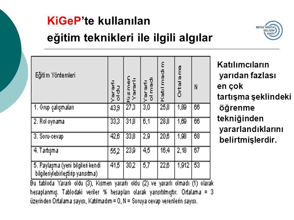KiGeP'te kullanılan eğitim teknikleri ile ilgili algılar Katılımcıların yarıdan fazlası en çok tartışma şeklindeki öğrenme tekniğinden yararlandıklarını belirtmişlerdir.
