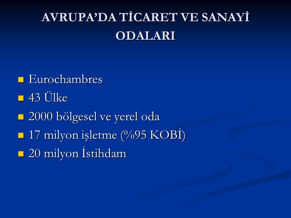 TÜRKİYE'DE ODA SİSTEMİ  1879 Tarsus Ticaret ve Sanayi Odası  1880 İstanbul Ticaret Odası  1950 Türkiye Odalar ve Borsalar Kanunu Yürürlüğe girdi.