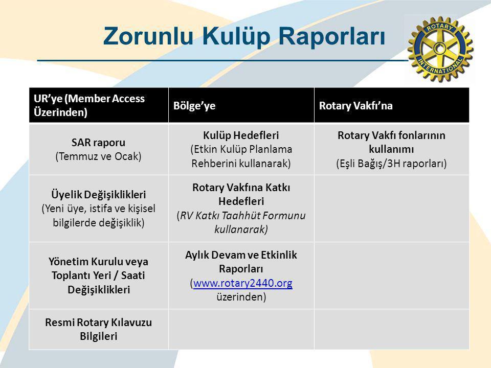 UR'ye (Member Access Üzerinden) Bölge'yeRotary Vakfı'na SAR raporu (Temmuz ve Ocak) Kulüp Hedefleri (Etkin Kulüp Planlama Rehberini kullanarak) Rotary Vakfı fonlarının kullanımı (Eşli Bağış/3H raporları) Üyelik Değişiklikleri (Yeni üye, istifa ve kişisel bilgilerde değişiklik) Rotary Vakfına Katkı Hedefleri (RV Katkı Taahhüt Formunu kullanarak) Yönetim Kurulu veya Toplantı Yeri / Saati Değişiklikleri Aylık Devam ve Etkinlik Raporları (www.rotary2440.org üzerinden)www.rotary2440.org Resmi Rotary Kılavuzu Bilgileri Zorunlu Kulüp Raporları