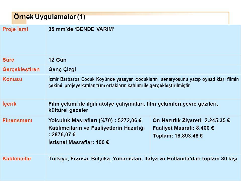 Proje İsmi35 mm'de 'BENDE VARIM' Süre12 Gün GerçekleştirenGenç Çizgi Konusu İzmir Barbaros Çocuk Köyünde yaşayan ç ocukların senaryosunu yazıp oynadık