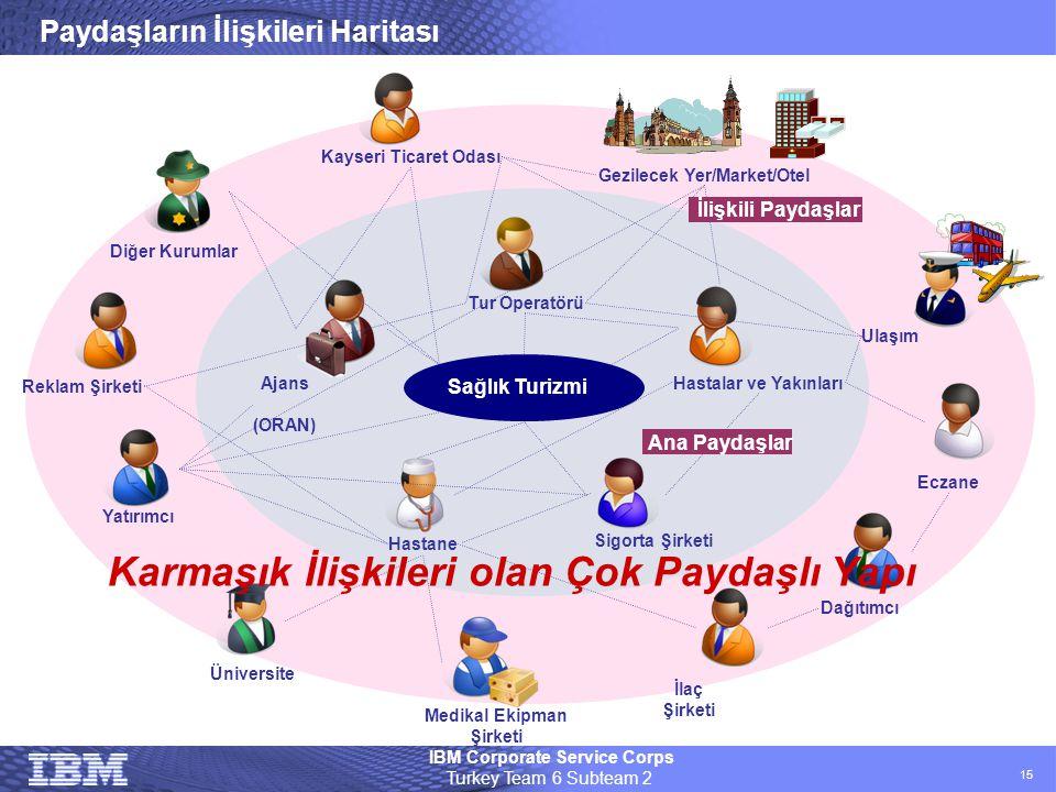IBM Corporate Service Corps Turkey Team 6 Subteam 2 15 Paydaşların İlişkileri Haritası Sağlık Turizmi Ajans (ORAN) Tur Operatörü Üniversite Yatırımcı