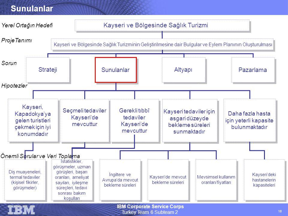 IBM Corporate Service Corps Turkey Team 6 Subteam 2 18 Sunulanlar Kayseri ve Bölgesinde Sağlık Turizmi Kayseri ve Bölgesinde Sağlık Turizminin Gelişti