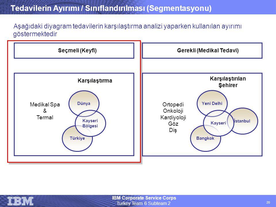 IBM Corporate Service Corps Turkey Team 6 Subteam 2 20 Tedavilerin Ayırımı / Sınıflandırılması (Segmentasyonu) Bangkok İstanbul Yeni Delhi Kayseri Ort