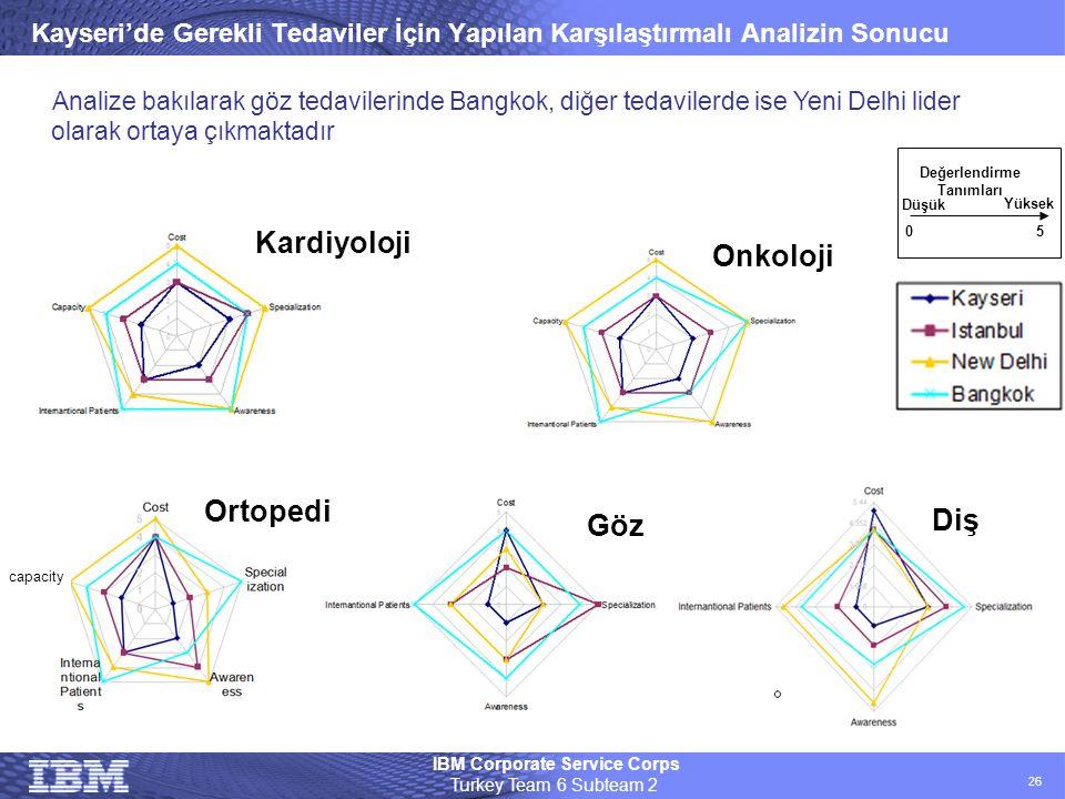 IBM Corporate Service Corps Turkey Team 6 Subteam 2 26 Kayseri'de Gerekli Tedaviler İçin Yapılan Karşılaştırmalı Analizin Sonucu Göz Diş Kardiyoloji O