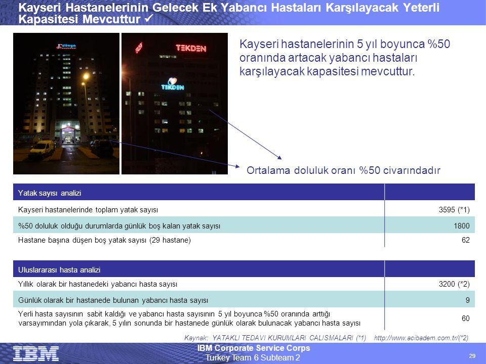 IBM Corporate Service Corps Turkey Team 6 Subteam 2 29 Kayseri Hastanelerinin Gelecek Ek Yabancı Hastaları Karşılayacak Yeterli Kapasitesi Mevcuttur 