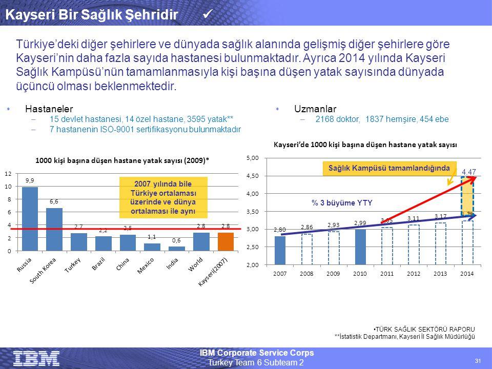 IBM Corporate Service Corps Turkey Team 6 Subteam 2 31 Kayseri Bir Sağlık Şehridir  •Uzmanlar –2168 doktor, 1837 hemşire, 454 ebe Türkiye'deki diğer