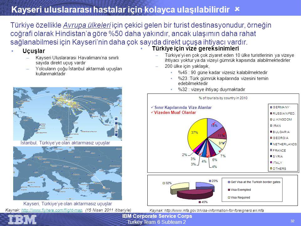 IBM Corporate Service Corps Turkey Team 6 Subteam 2 32 Kayseri uluslararası hastalar için kolayca ulaşılabilirdir  Türkiye özellikle Avrupa ülkeleri