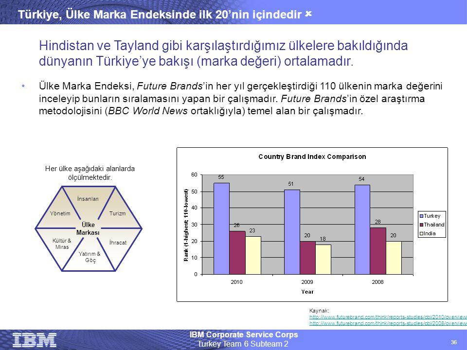 IBM Corporate Service Corps Turkey Team 6 Subteam 2 36 Türkiye, Ülke Marka Endeksinde ilk 20'nin içindedir  Hindistan ve Tayland gibi karşılaştırdığı