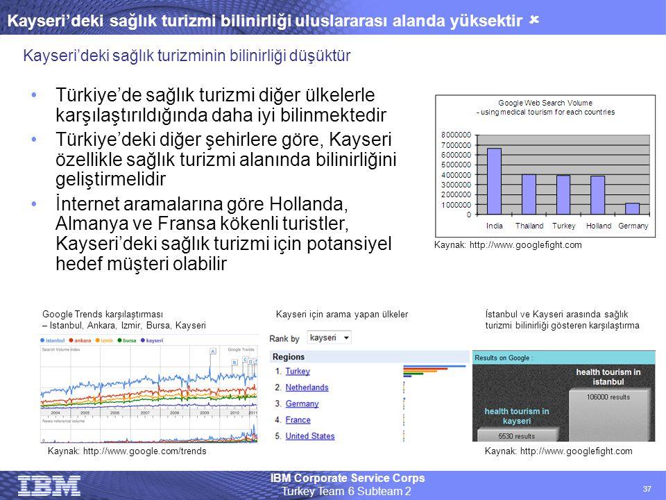 IBM Corporate Service Corps Turkey Team 6 Subteam 2 37 Kayseri'deki sağlık turizmi bilinirliği uluslararası alanda yüksektir  Kaynak: http://www.goog