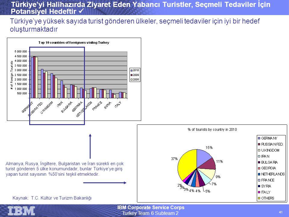 IBM Corporate Service Corps Turkey Team 6 Subteam 2 41 Türkiye'yi Halihazırda Ziyaret Eden Yabancı Turistler, Seçmeli Tedaviler İçin Potansiyel Hedeft