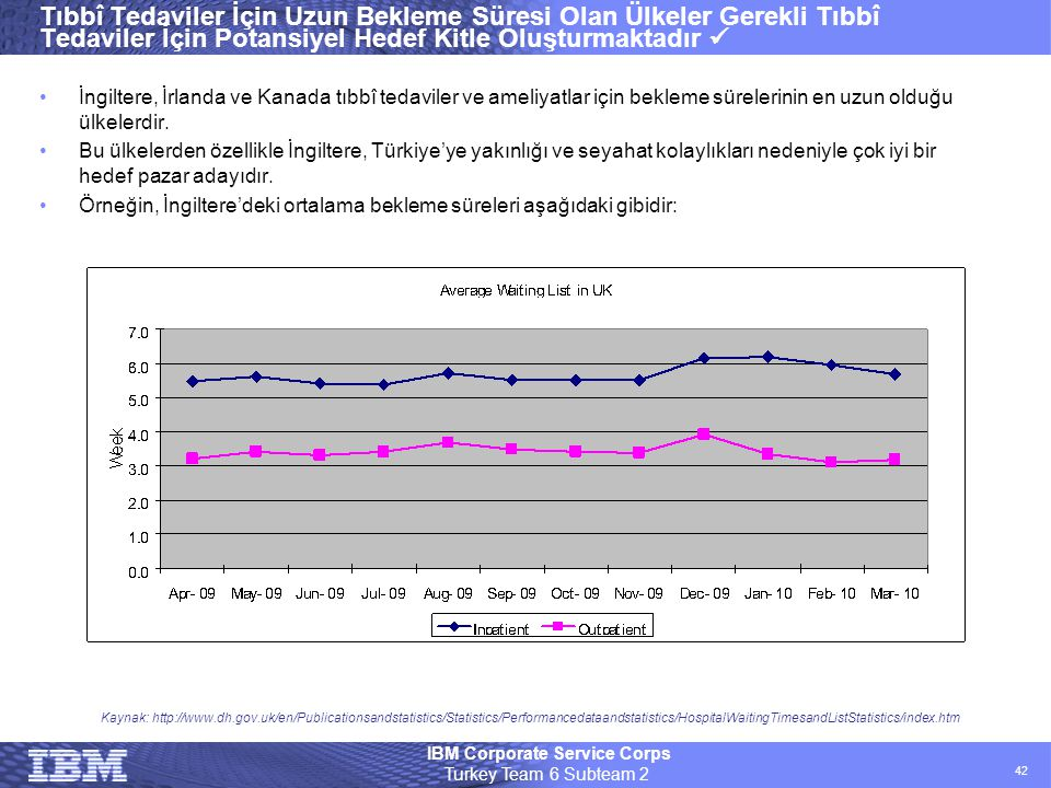 IBM Corporate Service Corps Turkey Team 6 Subteam 2 42 Tıbbî Tedaviler İçin Uzun Bekleme Süresi Olan Ülkeler Gerekli Tıbbî Tedaviler İçin Potansiyel H