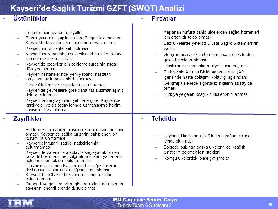 IBM Corporate Service Corps Turkey Team 6 Subteam 2 46 Kayseri'de Sağlık Turizmi GZFT (SWOT) Analizi •Fırsatlar –Yaşlanan nüfusa sahip ülkelerden sağl