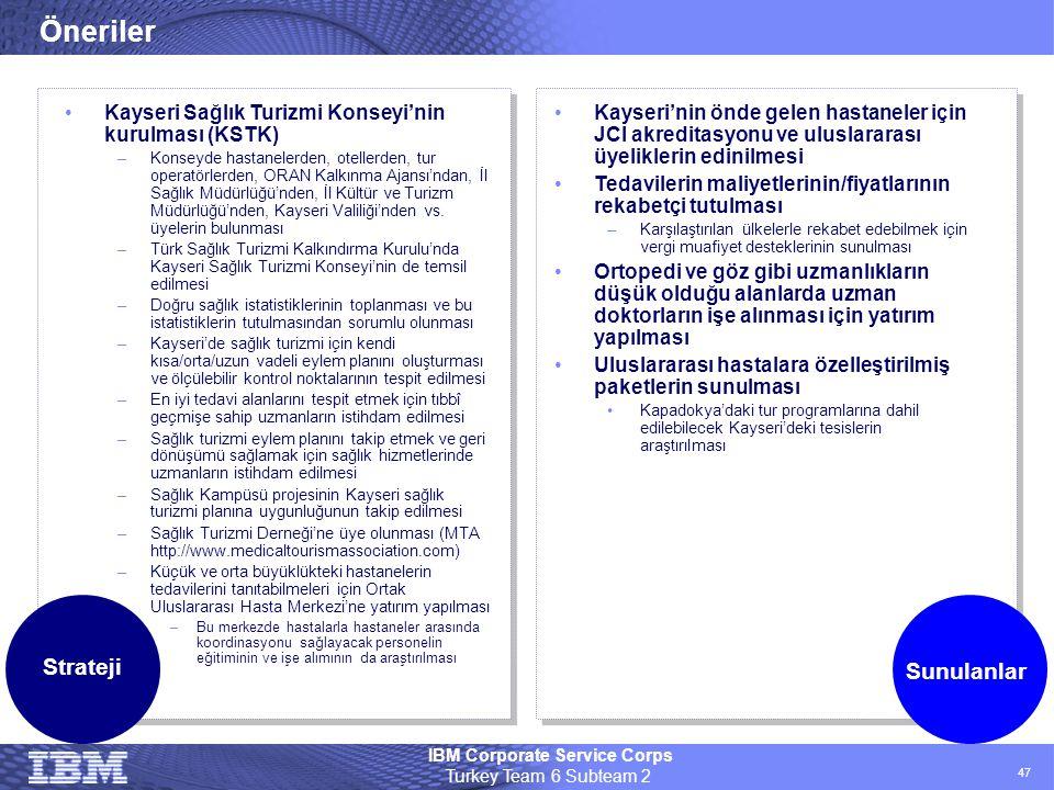 IBM Corporate Service Corps Turkey Team 6 Subteam 2 47 Öneriler Strateji Sunulanlar •Kayseri Sağlık Turizmi Konseyi'nin kurulması (KSTK) –Konseyde has