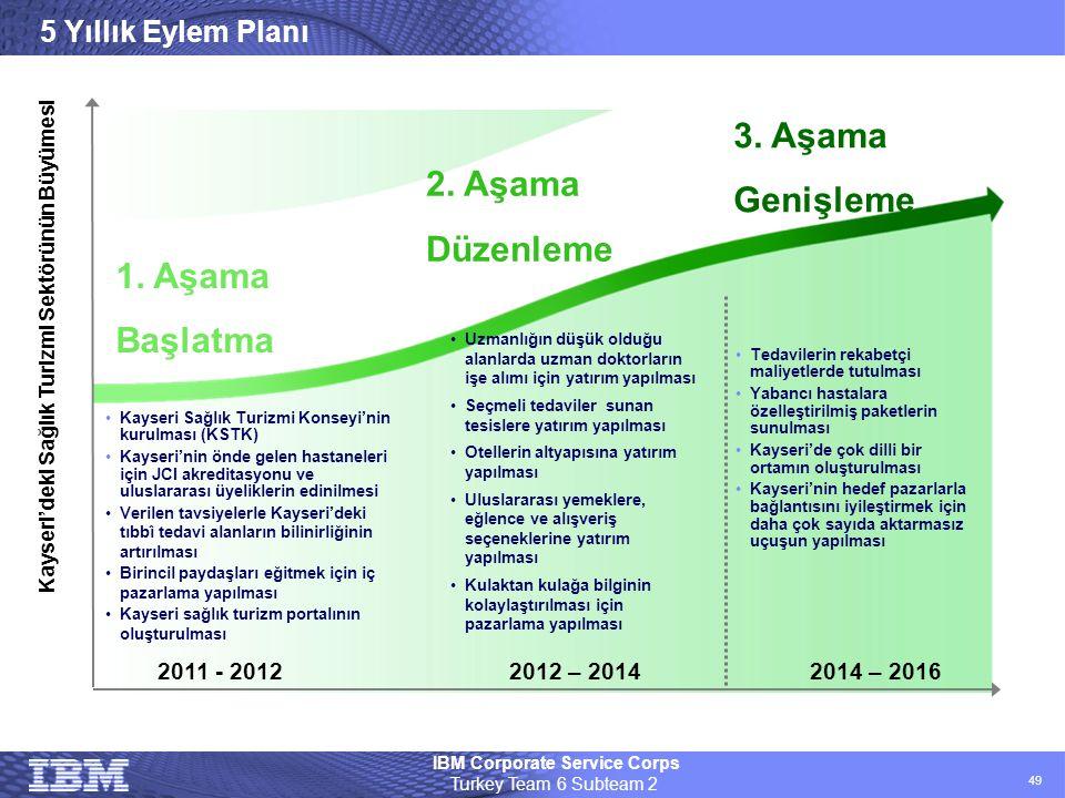 IBM Corporate Service Corps Turkey Team 6 Subteam 2 49 5 Yıllık Eylem Planı •Uzmanlığın düşük olduğu alanlarda uzman doktorların işe alımı için yatırı