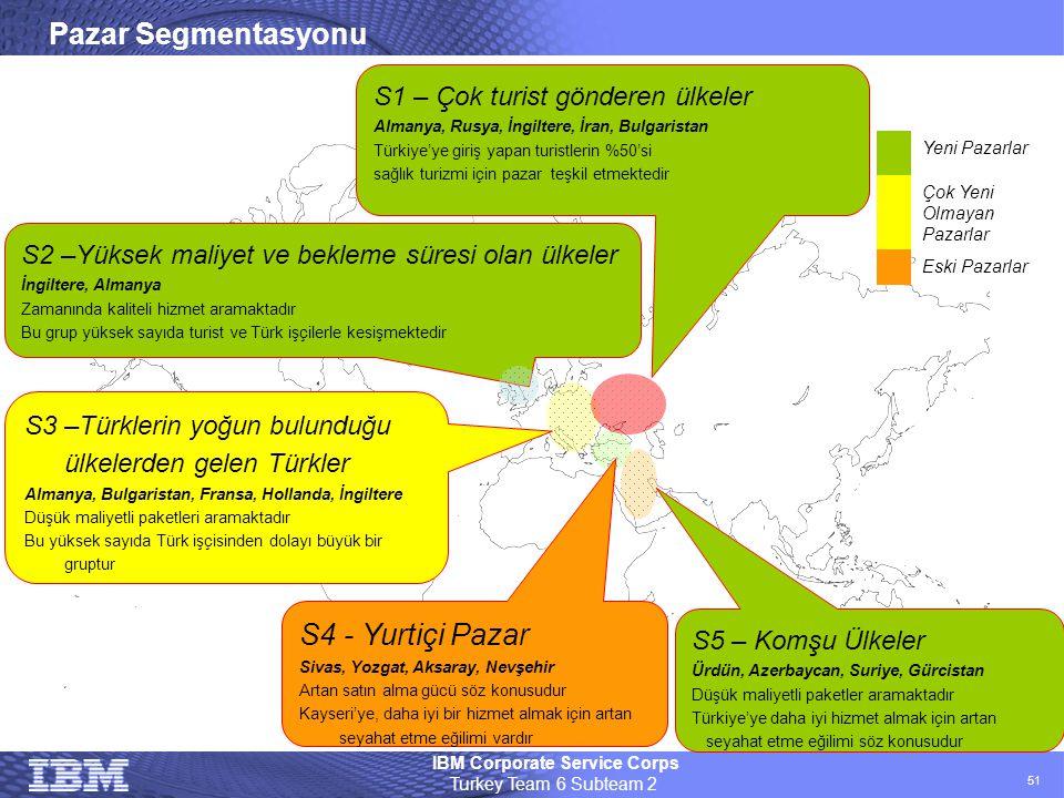IBM Corporate Service Corps Turkey Team 6 Subteam 2 51 S5 – Komşu Ülkeler Ürdün, Azerbaycan, Suriye, Gürcistan Düşük maliyetli paketler aramaktadır Tü