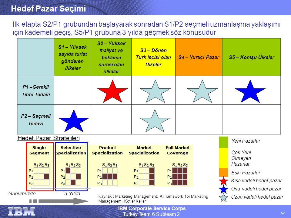 IBM Corporate Service Corps Turkey Team 6 Subteam 2 52 Hedef Pazar Seçimi S1 – Yüksek sayıda turist gönderen ülkeler S2 – Yüksek maliyet ve bekleme sü
