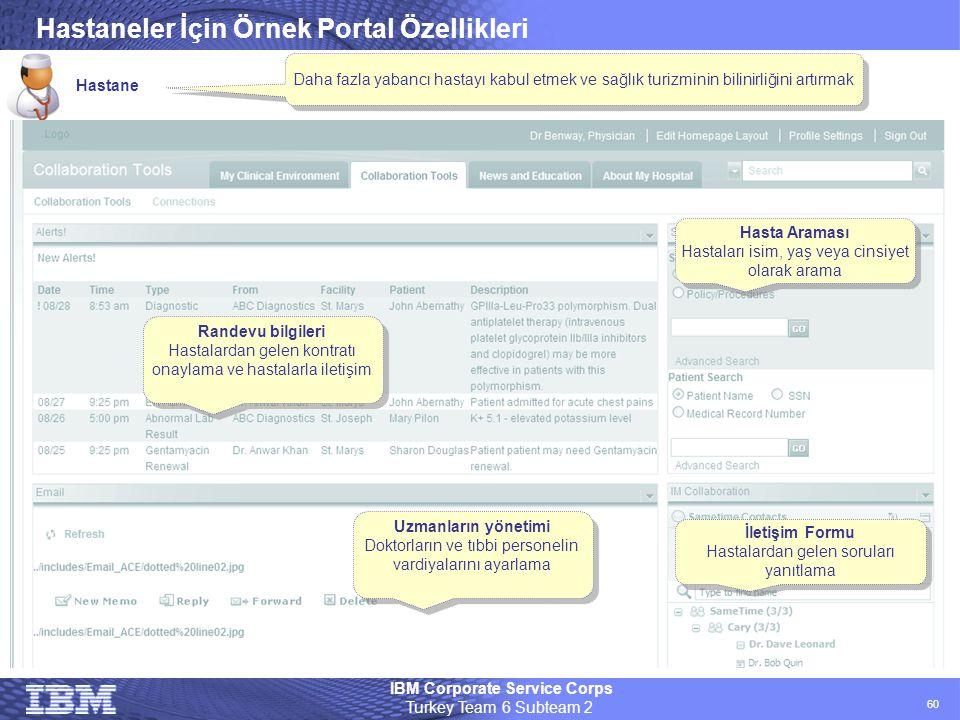 IBM Corporate Service Corps Turkey Team 6 Subteam 2 60 Hastaneler İçin Örnek Portal Özellikleri Hastane Randevu bilgileri Hastalardan gelen kontratı o