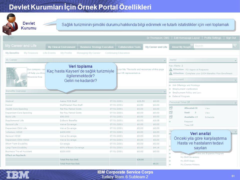 IBM Corporate Service Corps Turkey Team 6 Subteam 2 61 Devlet Kurumları İçin Örnek Portal Özellikleri Devlet Kurumu Veri toplama Kaç hasta Kayseri'de