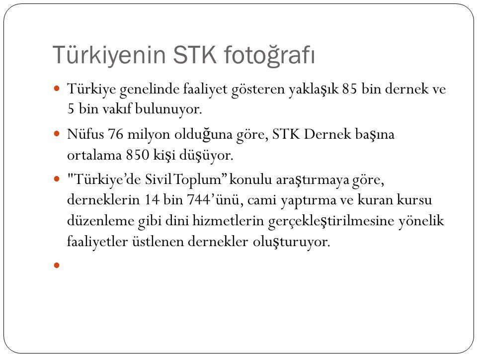 Türkiyenin STK fotoğrafı  Türkiye genelinde faaliyet gösteren yakla ş ık 85 bin dernek ve 5 bin vakıf bulunuyor.  Nüfus 76 milyon oldu ğ una göre, S