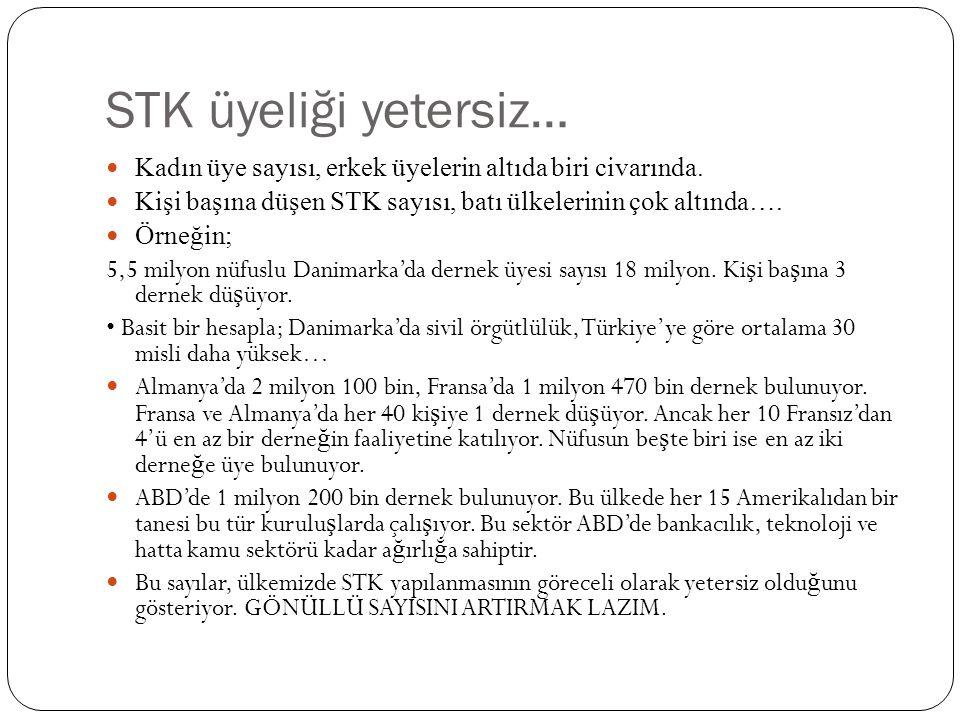 STK üyeliği yetersiz…  Kadın üye sayısı, erkek üyelerin altıda biri civarında.