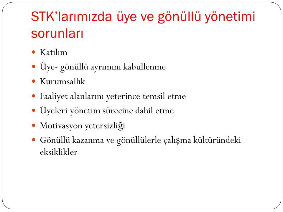 STK'larımızda üye ve gönüllü yönetimi sorunları  Katılım  Üye- gönüllü ayrımını kabullenme  Kurumsallık  Faaliyet alanlarını yeterince temsil etme