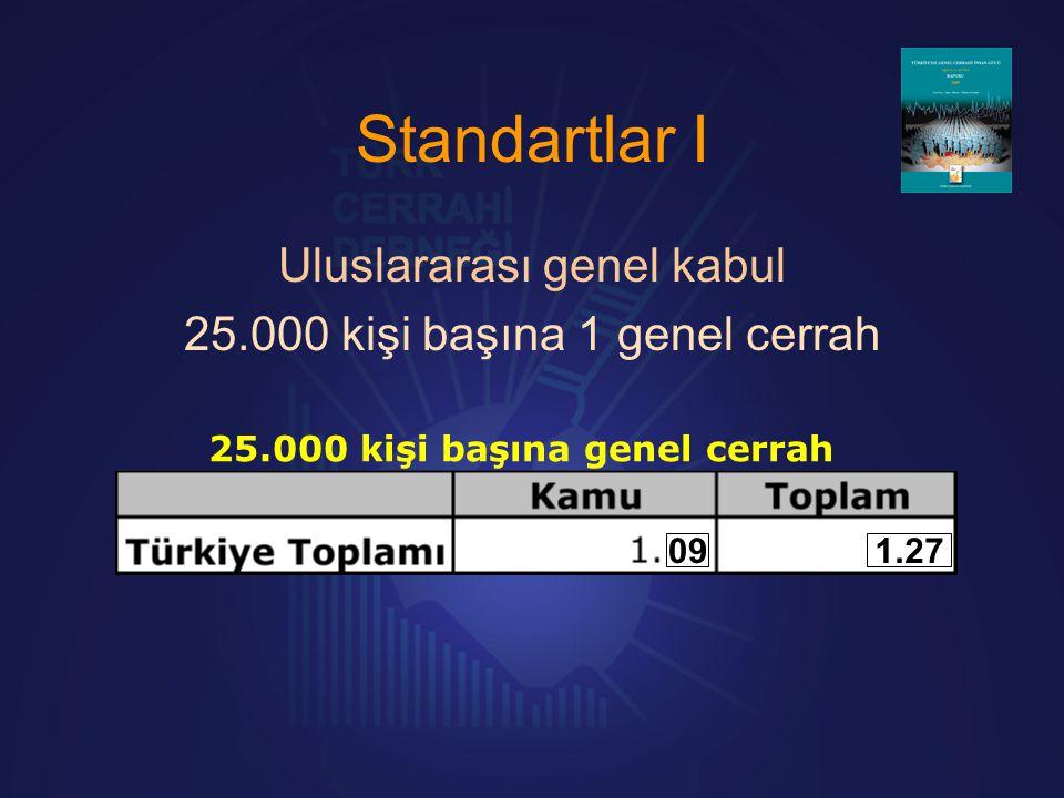 Standartlar I Uluslararası genel kabul 25.000 kişi başına 1 genel cerrah 25.000 kişi başına genel cerrah 091.27