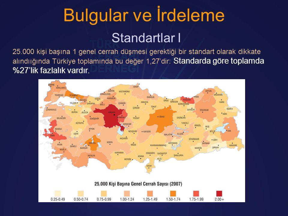 Bulgular ve İrdeleme Standartlar I 25.000 kişi başına 1 genel cerrah düşmesi gerektiği bir standart olarak dikkate alındıığında Türkiye toplamında bu