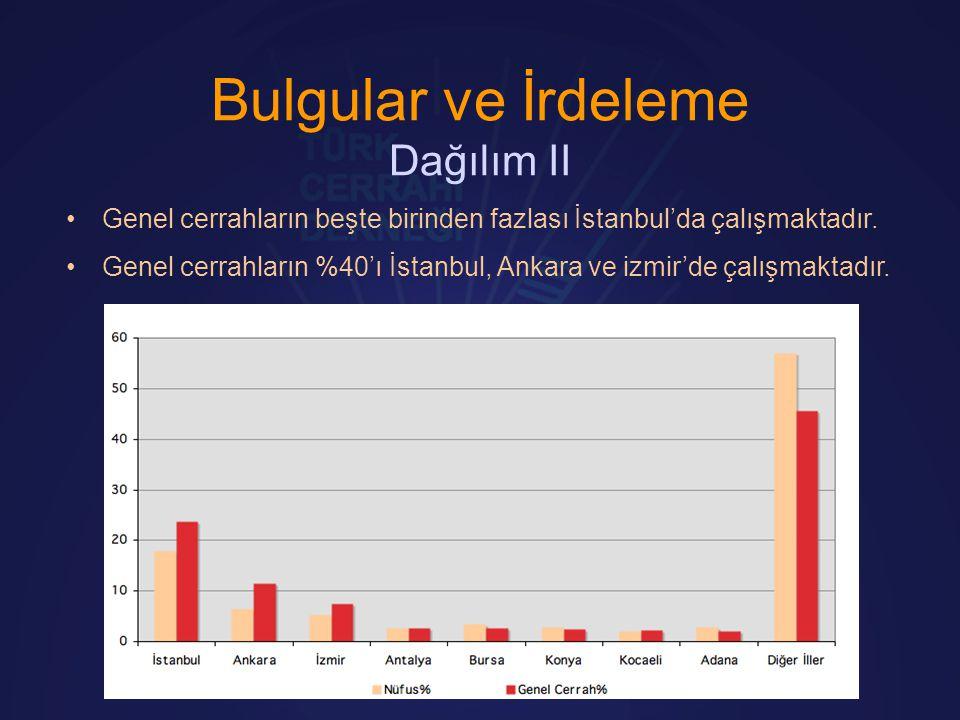Bulgular ve İrdeleme Dağılım II •Genel cerrahların beşte birinden fazlası İstanbul'da çalışmaktadır. •Genel cerrahların %40'ı İstanbul, Ankara ve izmi