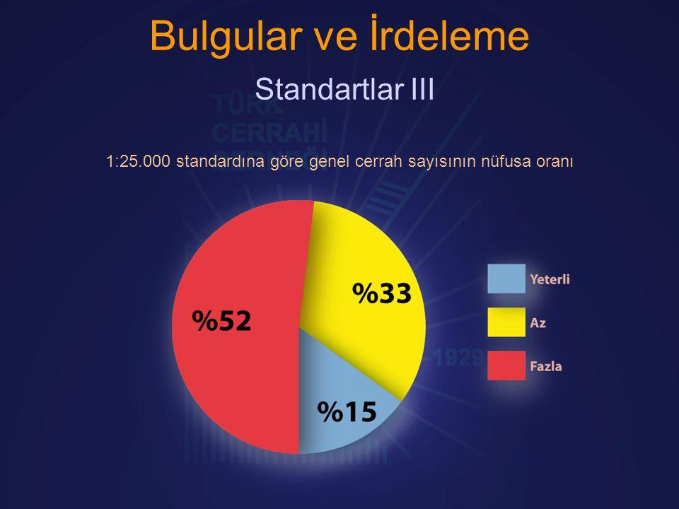 Bulgular ve İrdeleme Standartlar III 1:25.000 standardına göre genel cerrah sayısının nüfusa oranı