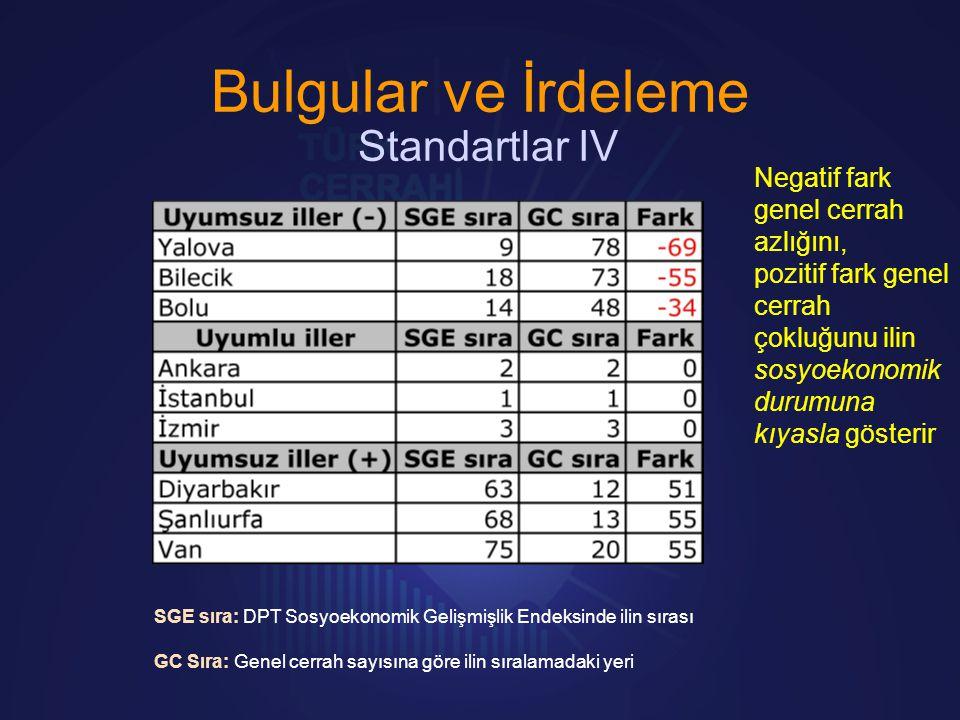 Bulgular ve İrdeleme Standartlar IV SGE sıra: DPT Sosyoekonomik Gelişmişlik Endeksinde ilin sırası GC Sıra: Genel cerrah sayısına göre ilin sıralamada