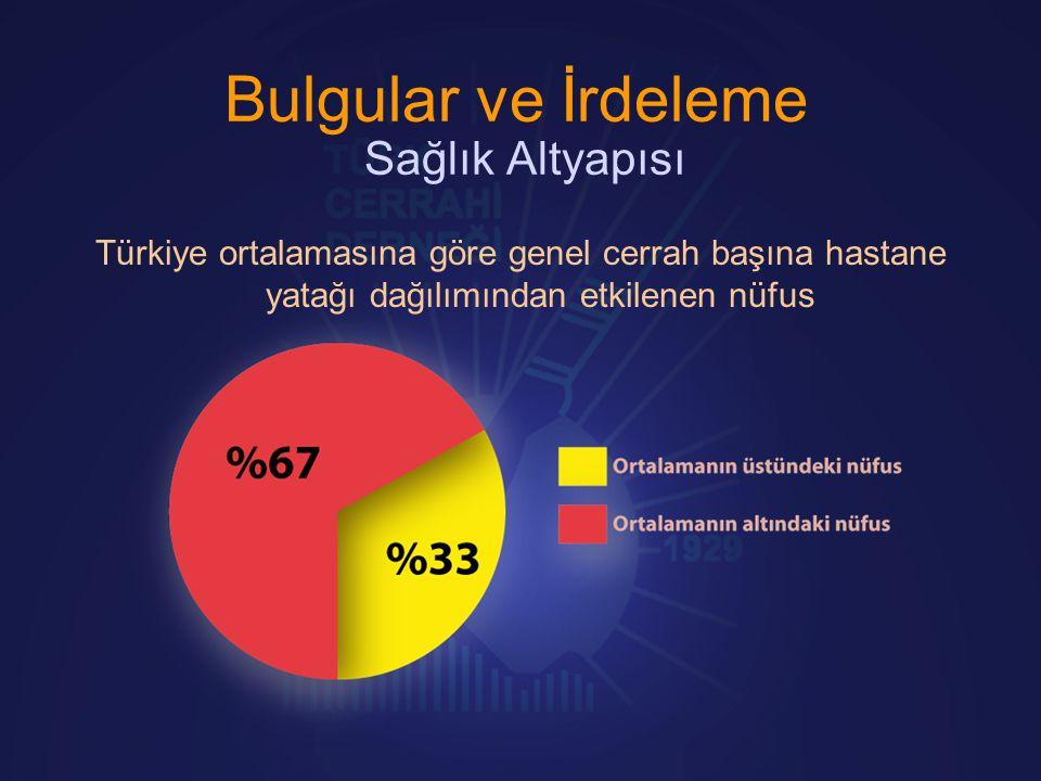 Bulgular ve İrdeleme Sağlık Altyapısı Türkiye ortalamasına göre genel cerrah başına hastane yatağı dağılımından etkilenen nüfus