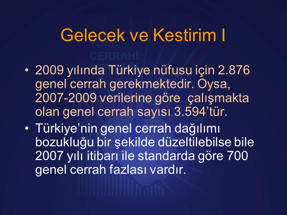 Gelecek ve Kestirim I •2009 yılında Türkiye nüfusu için 2.876 genel cerrah gerekmektedir. Oysa, 2007-2009 verilerine göre çalışmakta olan genel cerrah