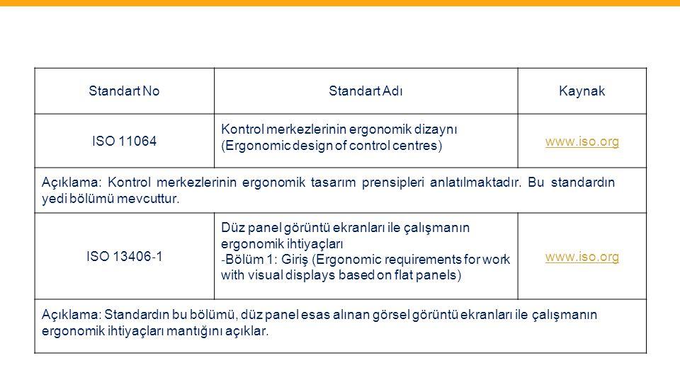 Standart NoStandart AdıKaynak ISO 11064 Kontrol merkezlerinin ergonomik dizaynı (Ergonomic design of control centres) www.iso.org Açıklama: Kontrol me
