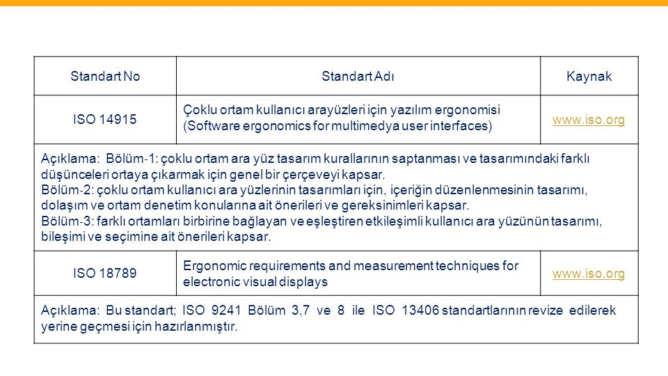 Standart NoStandart AdıKaynak ISO 14915 Çoklu ortam kullanıcı arayüzleri için yazılım ergonomisi (Software ergonomics for multimedya user interfaces)