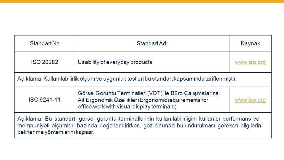 Standart NoStandart AdıKaynak ISO 20282Usability of everyday productswww.iso.org Açıklama: Kullanılabilirlik ölçüm ve uygunluk testleri bu standart ka