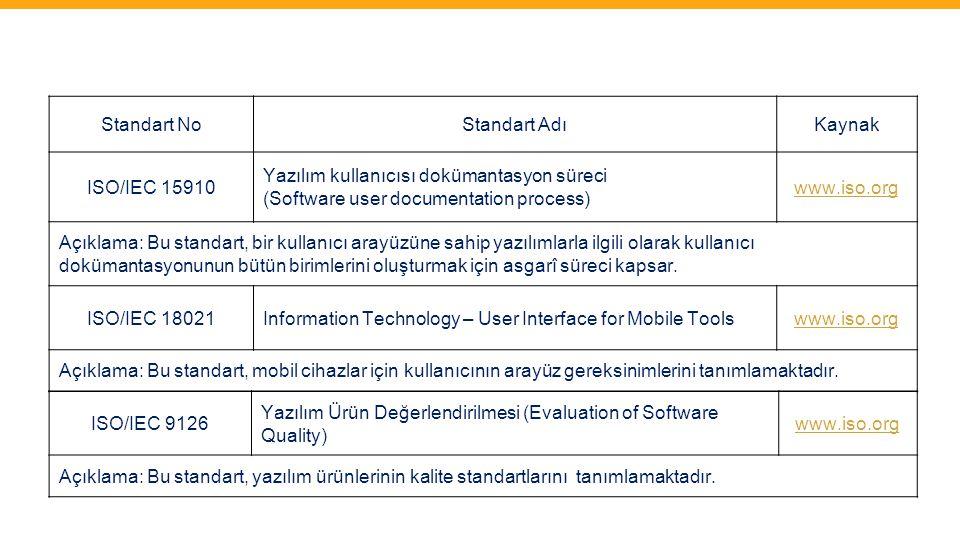 Standart NoStandart AdıKaynak ISO/IEC 15910 Yazılım kullanıcısı dokümantasyon süreci (Software user documentation process) www.iso.org Açıklama: Bu st