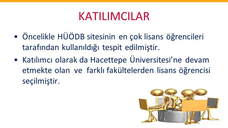 KATILIMCILAR •Öncelikle HÜÖDB sitesinin en çok lisans öğrencileri tarafından kullanıldığı tespit edilmiştir. •Katılımcı olarak da Hacettepe Üniversite